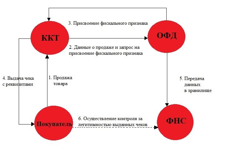 Оператор товарный инструкция типовая
